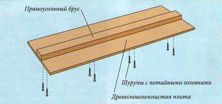 Изготовление упора для прямой распиловки фанери