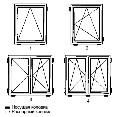 Расположение несущих и распорных колодок 1. откидное окно 2. поворотно-откидное окно 3. окно со штульпом 4. створчатое окно со створкой