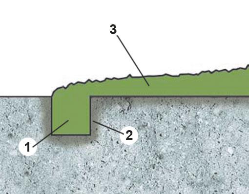 Плавные переходы пола без углов и ступенек: 1. шов с глубиной и шириной 5 мм, 2. грунтование, 3. противоскользящее покрытие