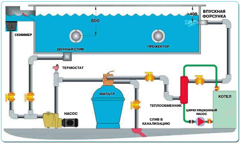 Схема фильтрации бассейна