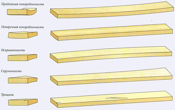 Дефекты древесины для мебели