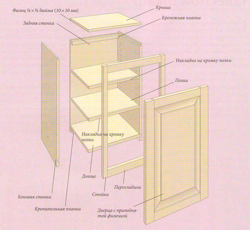 Материал для шкафа своими руками