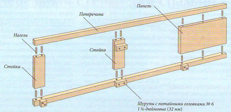 Конструкция боковой рамы кровати на платформе