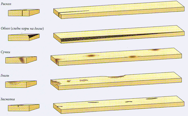 Дефекты древесины для изготовления мебели