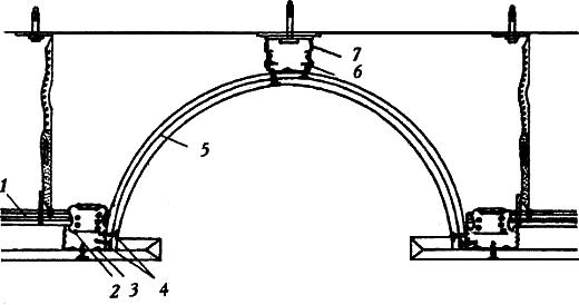 Рис. 2. Цилиндрический свод 1. основной СД-профиль 60х27; 2. соединительная муфта; 3. несущий СД-профиль 60х27; 4. самонарезные шурупы TN 3,5х25; 5. гнутые арочные плиты 2х6,5 мм; 6. стальной винт LN 3,5х9 мм; 7. прямой подвес для СД-профиля 60х27