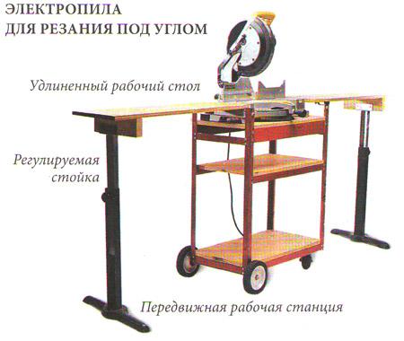 Электропилы для изготовления мебели