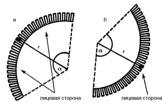 Рис. 4. Заводская формовка дуг радиусом 50 мм и менее а. внутренняя дуга (конкав); б. наружная дуга (ковекс)