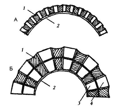 Рис. 5. Облицовка в один (А) и два слоя 1. пропилы, заполненные Uniflott; 2. шпаклевка; 3. первый слой; 4. второй слой