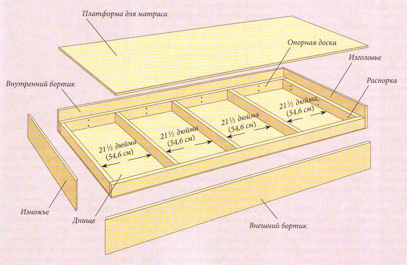 Конструкция верхней кровати