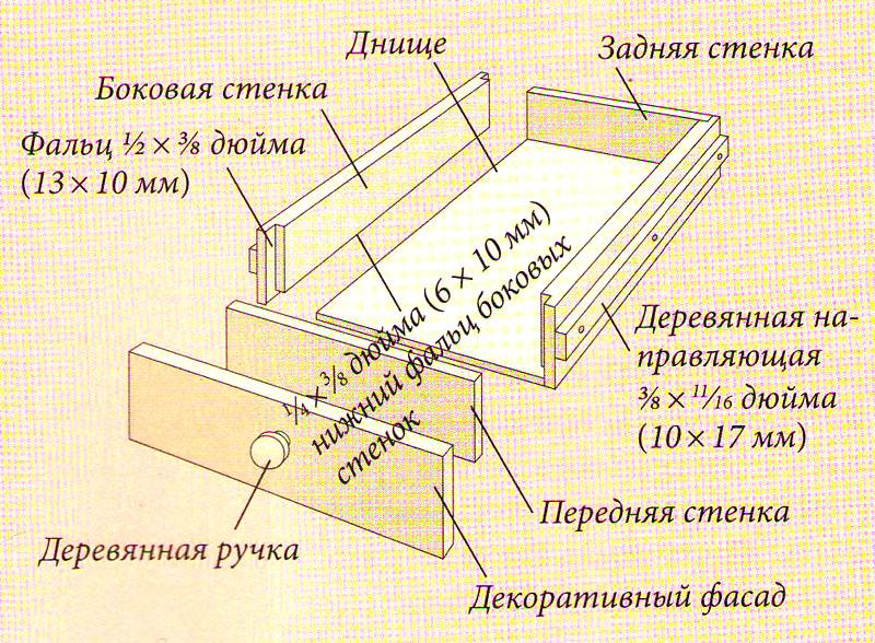 Конструкция выдвижного ящика разделочной доски