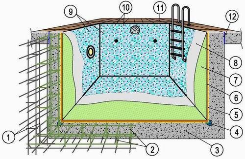 Железобетонная чаша внутреннего бассейна