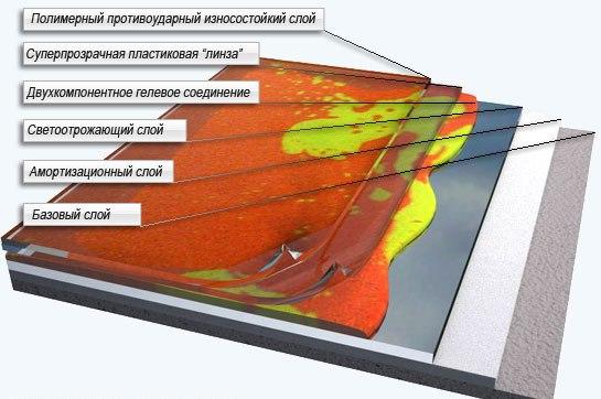 Устройство многослойного 3D пола
