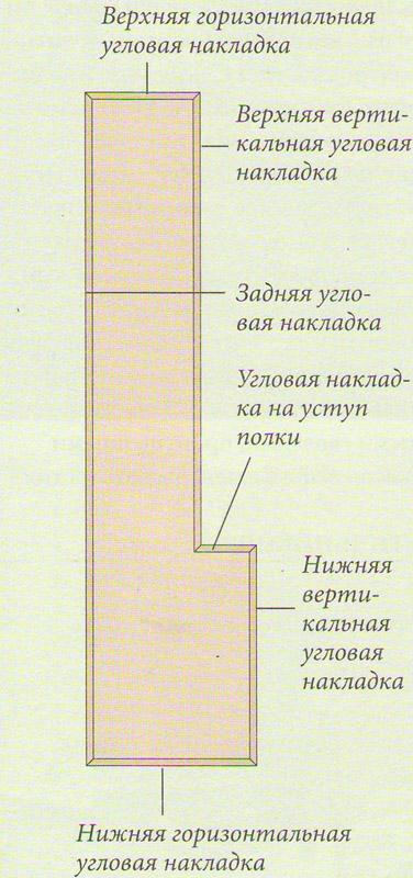 Угловая защитная накладка мебельной стенки своими руками