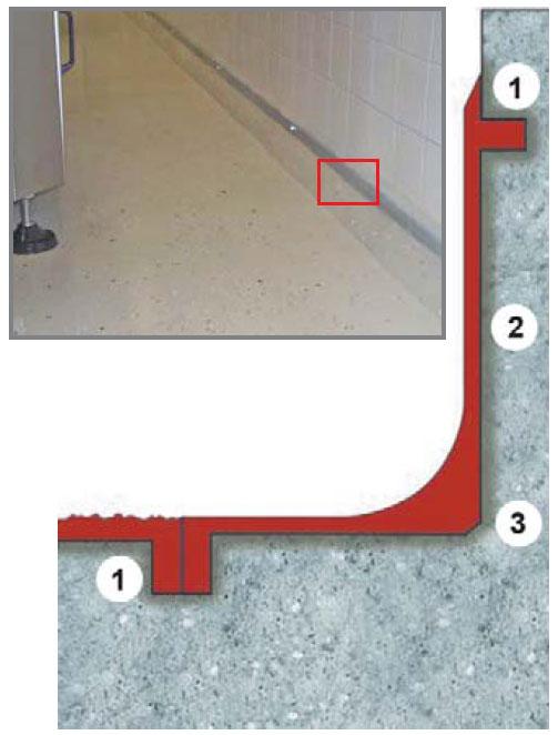 Примыкание 3D пола к стене: 1. шов на глубину и ширину 5 мм; 2. грунтование, 3. выкружка в области примыкания стены