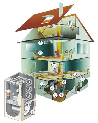 Выбор системы отопления дома