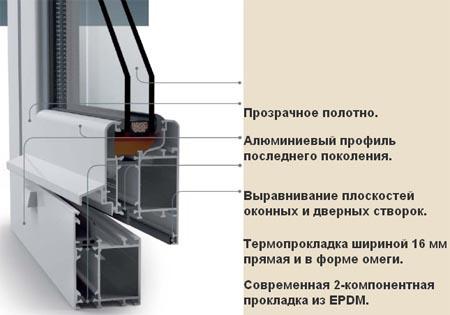 Конструкция алюминиевого окна