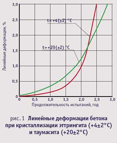 Линейные деформации бетона при кристаллизации эттрингита и таумасита