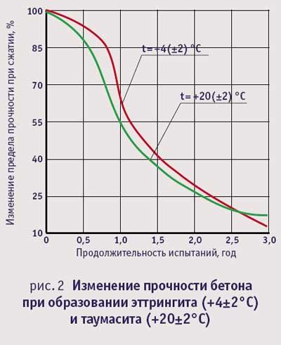 Изменение прочности бетона при образовании эттрингита и таумасита