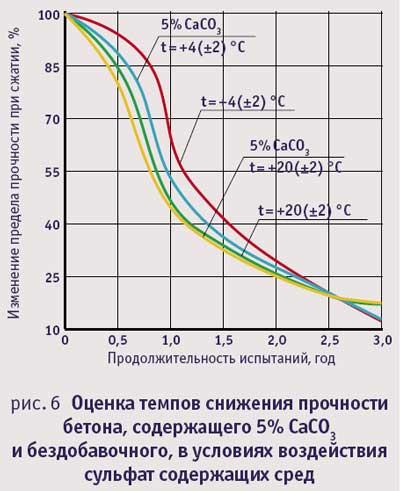 Оценка темпов снижения прочности бетона