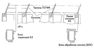 Рис. 2. Схема двухпроводного радиоволнового устройства.