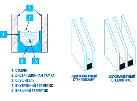 Конструкция стеклопакета для современного окна